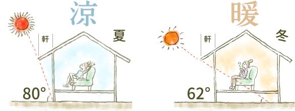 大分市の注文住宅なら日本ハウジング | 絶妙な軒の長さによる、快適な温度環境