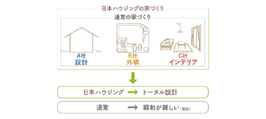 「日本ハウジング」の家づくりは家・庭・インテリアをトータル設計します