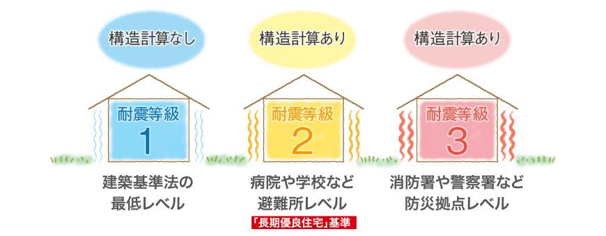 構造計算をして耐震も長期優良住宅の認定を取ります