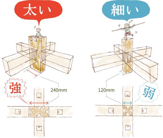 大分市の日本ハウジングでは耐震性能を保つ為柱の太さが2倍です