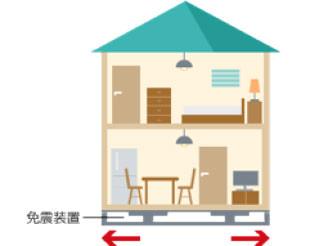 耐震対策に住宅に免震装置を使用している例