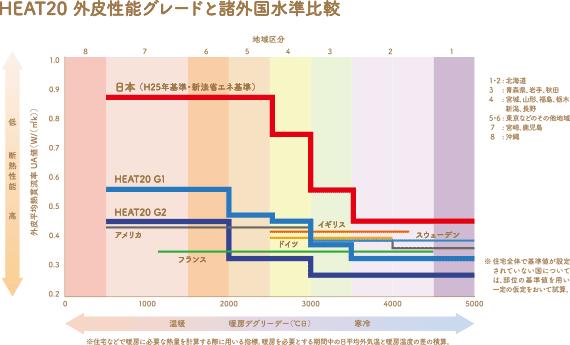 住宅の断熱性能を比較したグラフ
