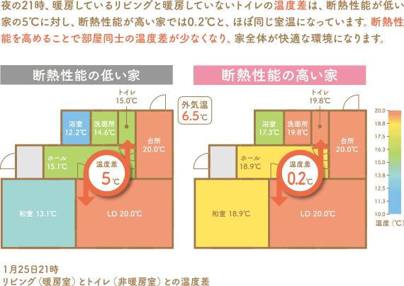 断熱性能の高い住宅と断熱性能の低い住宅の比較図