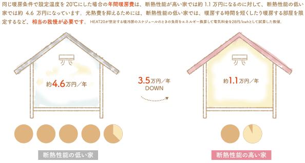 ZEH住宅の断熱性能が生活費に直結します