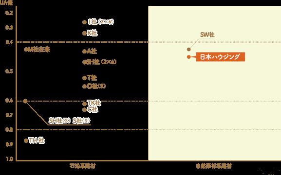 自然素材を使った住宅の価格とグレードの比較表